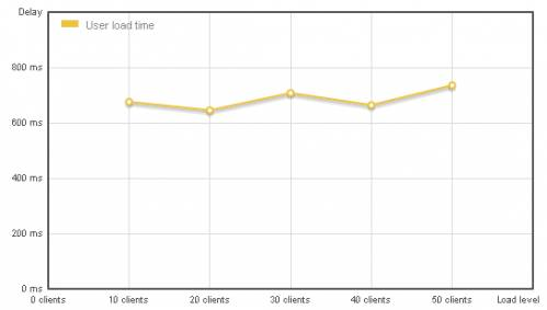 График нагрузки хостинга kachay.ucoz.org