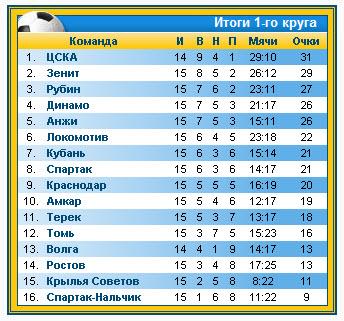 Итоговая таблица 1-го круга ЧР-2011 по футболу