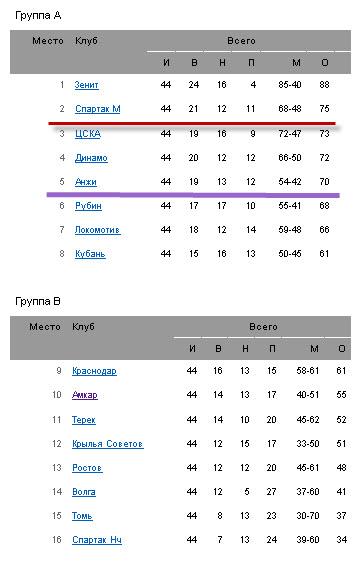 Итоговая таблица ЧР-2011/12 по футболу