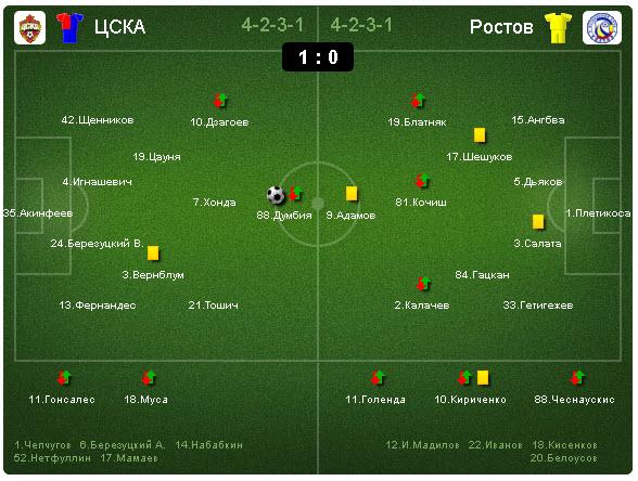 Чемпионат россии по футболу 2012 13 цска
