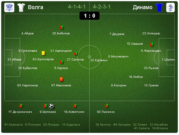 Волга-Динамо 1:0