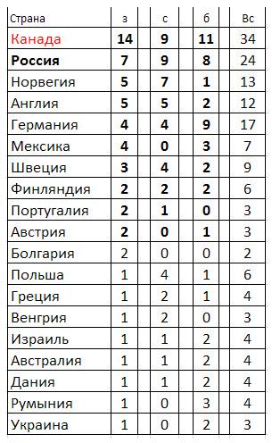 Дополнительное изображение Чемпионат мира по онлайн покеру 2012