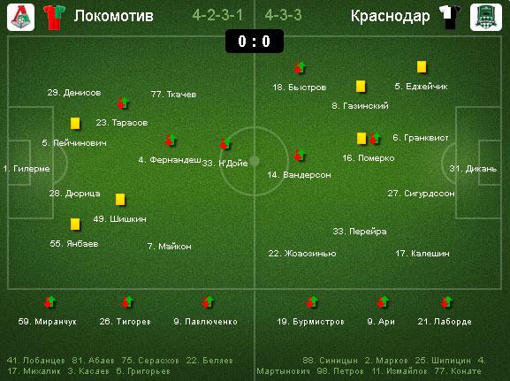 ЧР-2014/15 по футболу.
