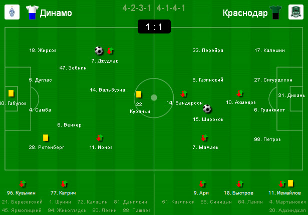 чемпионат россии по футболу прогноз на тур