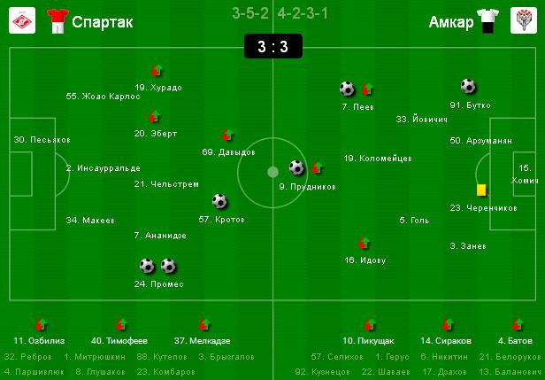 6 тур чемпионата россии по футболу прогноз на