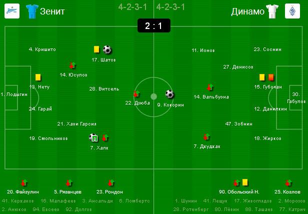 Зенит-Динамо 2:1