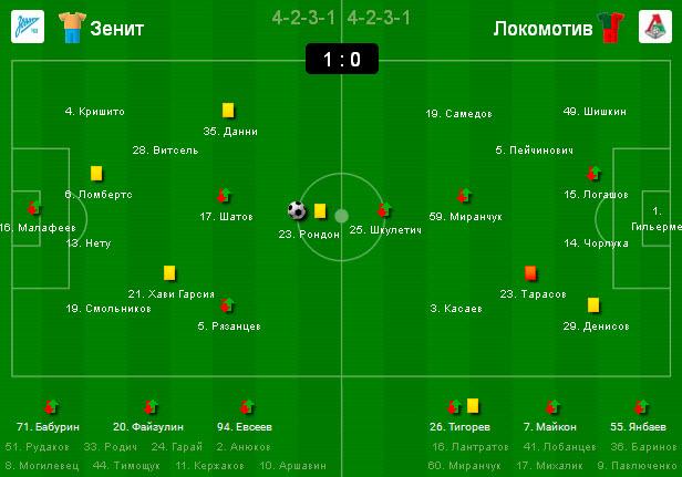 Зенит-Локомотив М 1:0