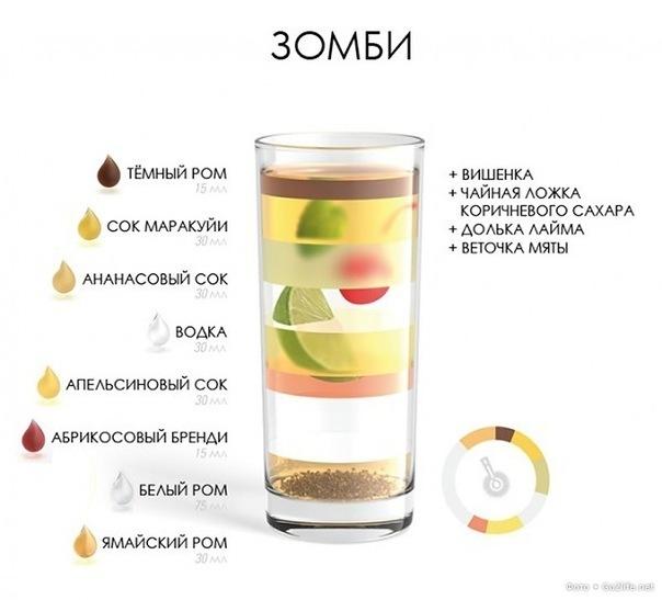 сделать коктейль сжигающий жир